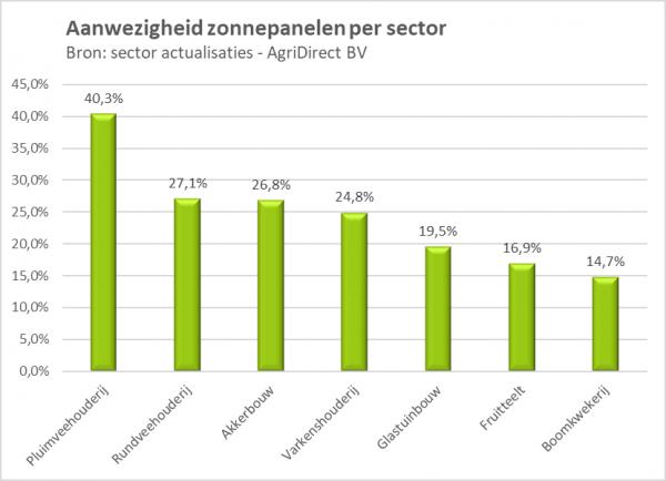 Percentage zonnepanelen in de land-en tuinbouw